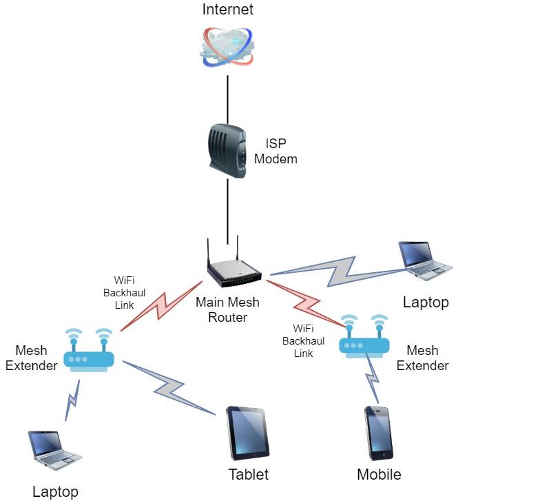 Mesh WiFiกับAccess Points