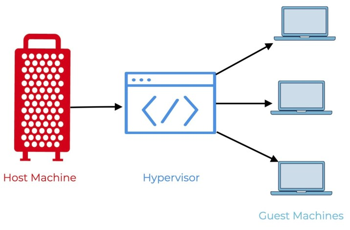 Hypervisor คืออะไร